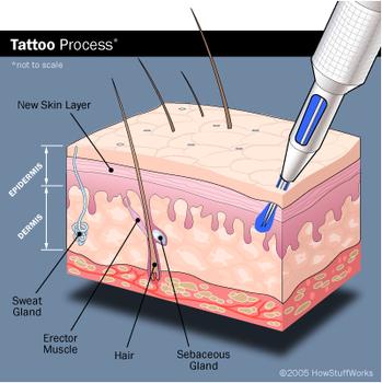 Jak dbać o nowy, świeży tatuaż? Jak właściwie pielęgnować tatuaż później?