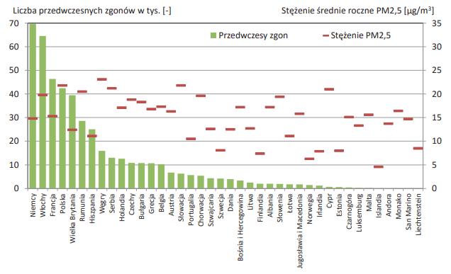 Liczba przedwczesnych zgonów ogółem w wyniku narażenia na pył PM2,5 w Europie w roku 2012