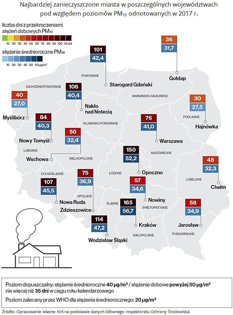 Najbardziej zanieczyszczone miasta w poszczególnych województwach pod względem poziomów PM10 odnotowanych w 2017 roku