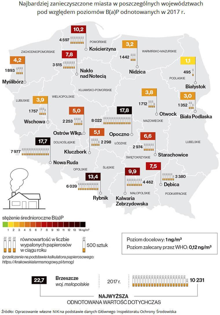 Najbardziej zanieczyszczone miasta w poszczególnych województwach pod względem poziomów B(a)P odnotowanych w 2017 roku