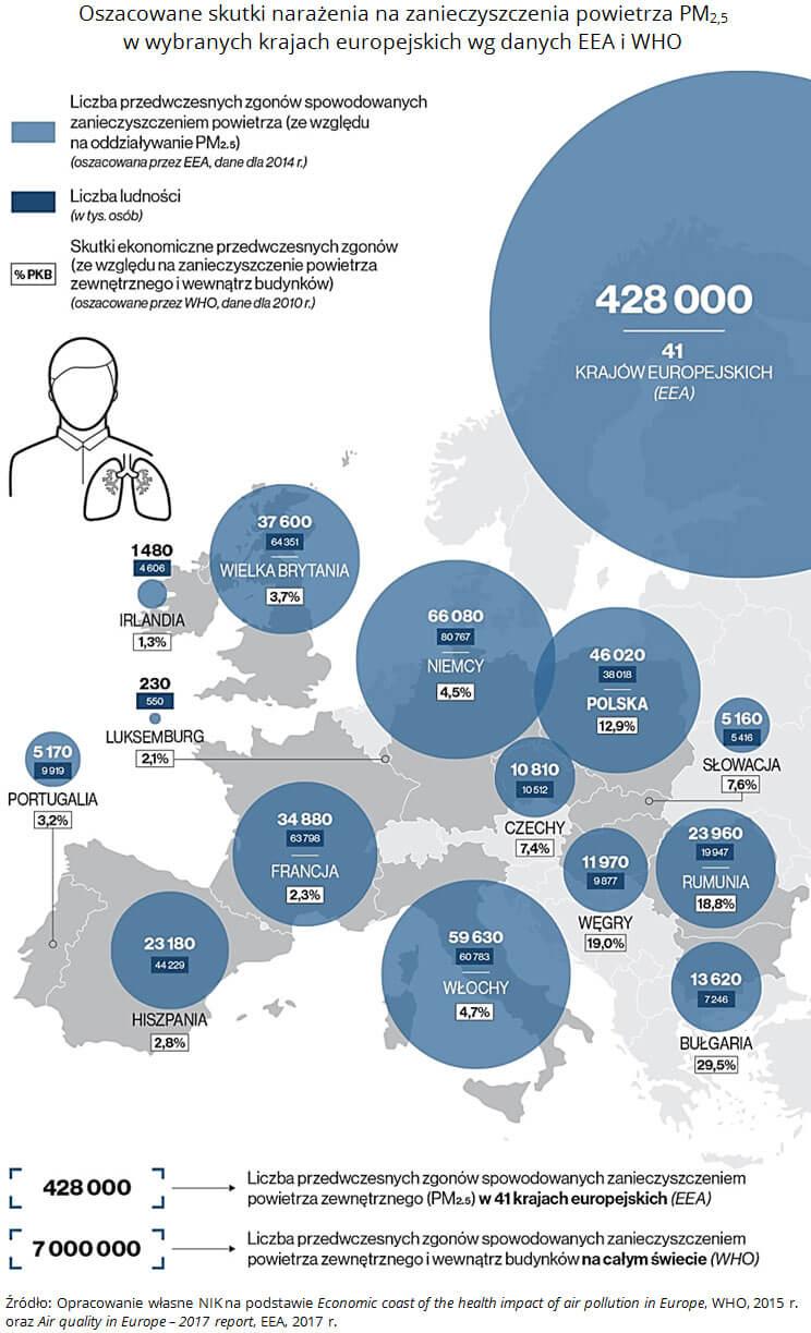 Oszacowane skutki narażenia na zanieczyszczenia powietrza PM2,5 w wybranych krajach europejskich według danych EEA i WHO