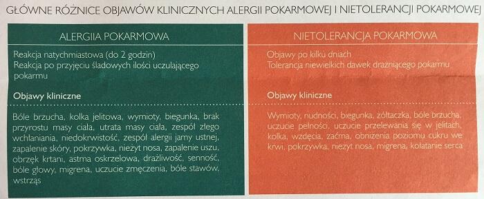 Alergie vs nietolerancje