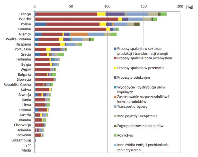 Wielkość emisji pyłu PM2,5 z poszczególnych sektorów w krajach Unii Europejskiej w roku 2013