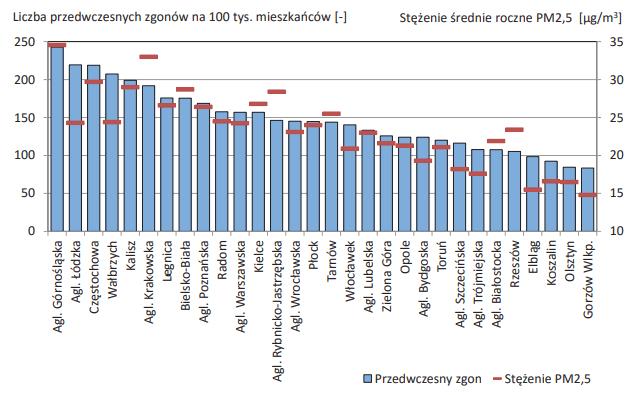 Szacowana liczba przedwczesnych zgonów ogółem w wyniku narażenia na pył PM2,5 na tle stężenia średniego rocznego PM2,5 w aglomeracjach i miastach powyżej 100 tys. mieszkańców w Polsce w roku 2014